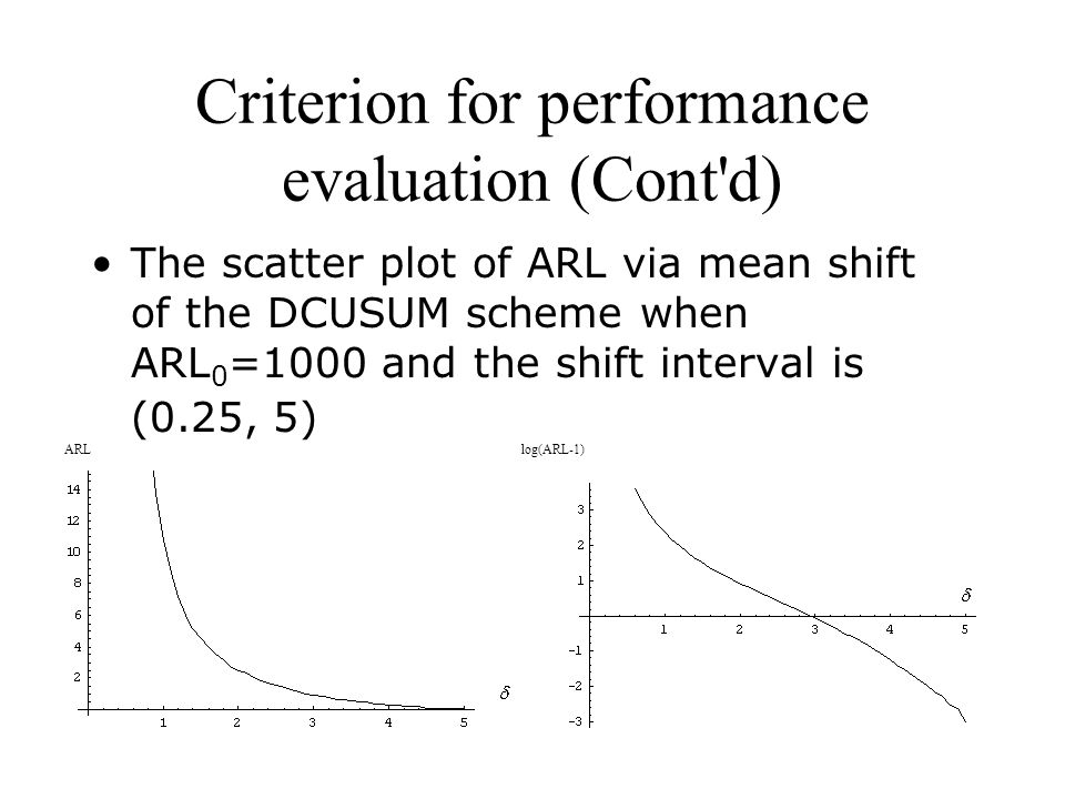The scatter plot of ARL via mean shift of the DCUSUM scheme when ARL 0 =1000 and the shift interval is (0.25, 5) ARLlog(ARL-1)