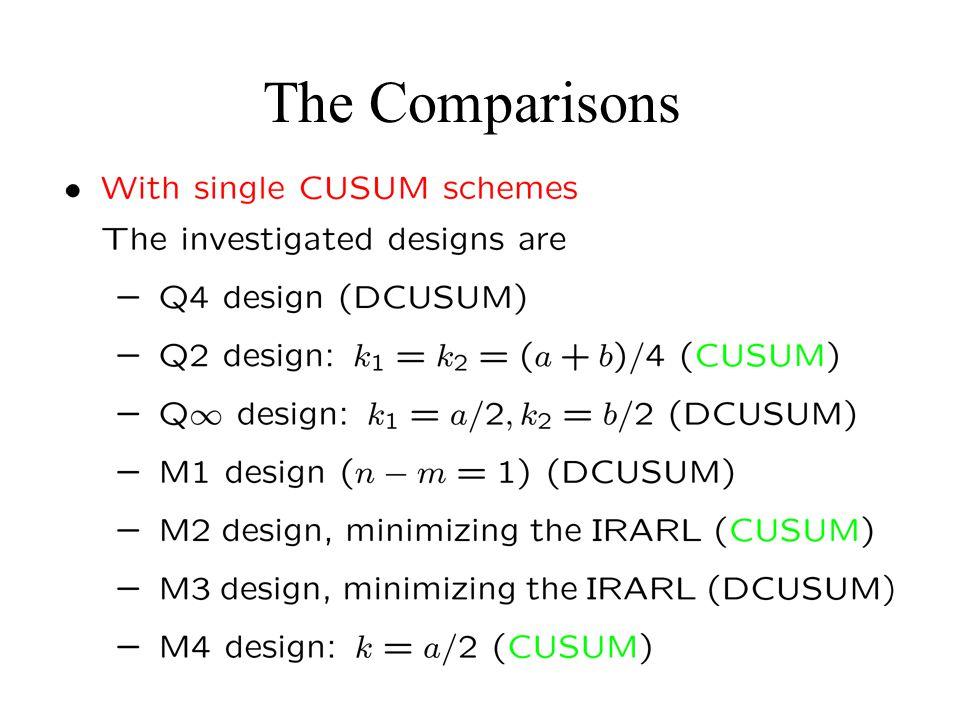 The Comparisons