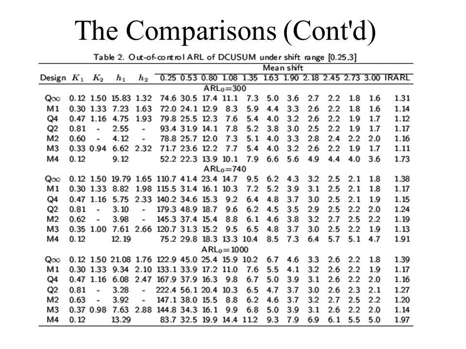 The Comparisons (Cont d)