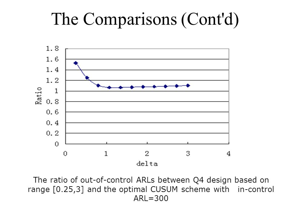 The ratio of out-of-control ARLs between Q4 design based on range [0.25,3] and the optimal CUSUM scheme with in-control ARL=300