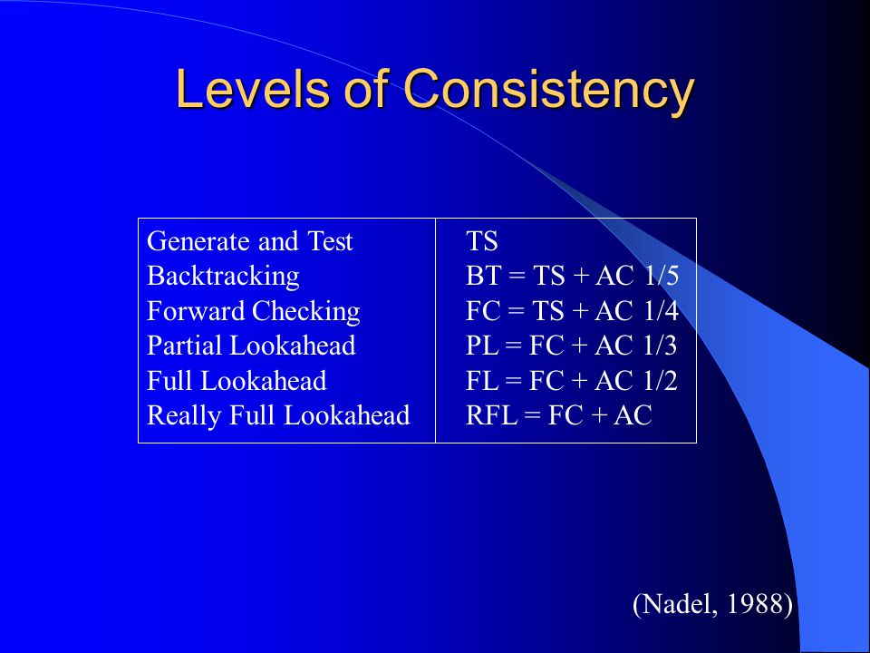 A Stronger Degree of Consistency A graph is K-consistent if we can choose values for any K-1 variables that satisfy all the constraints, then for any Kth variable be able to assign it a value that satisfies the constraints A graph is strongly K-consistent if J-consistent for all J < K – Node consistency is equivalent to strong 1-consistency – Arc consistency is equivalent to strong 2-consistency