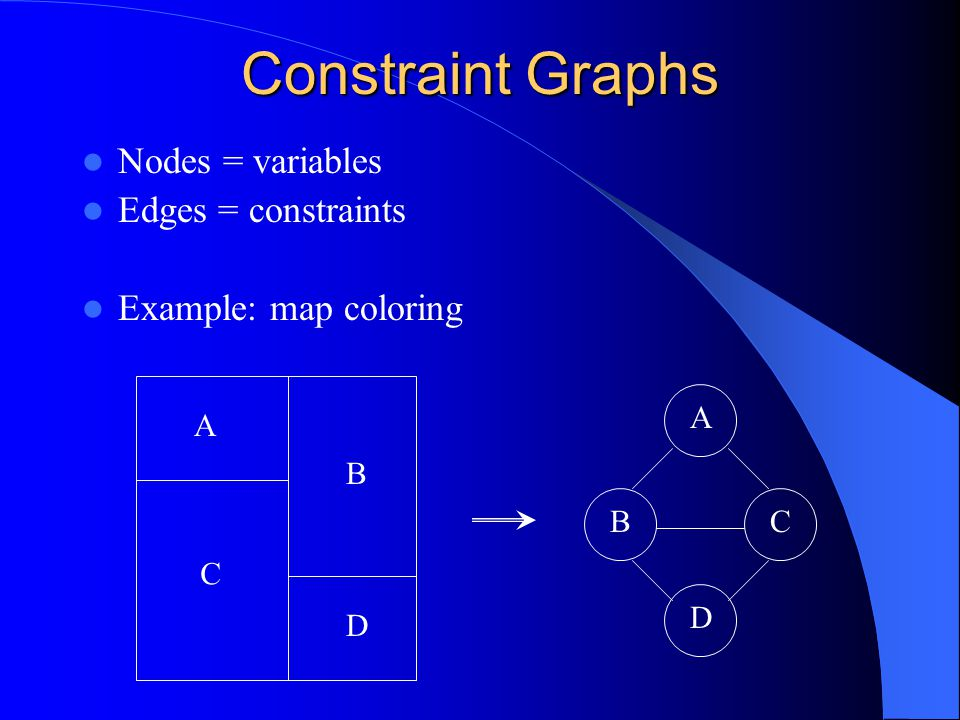 N-ary Constraint Graphs Example: – Variables: X=[1,2] Y=[3,4] Z=[5,6] – Constraints: X + Y = Z (Roman Barták, 1998 ) X YZ Hyper graph X YZ Primal constraint graph