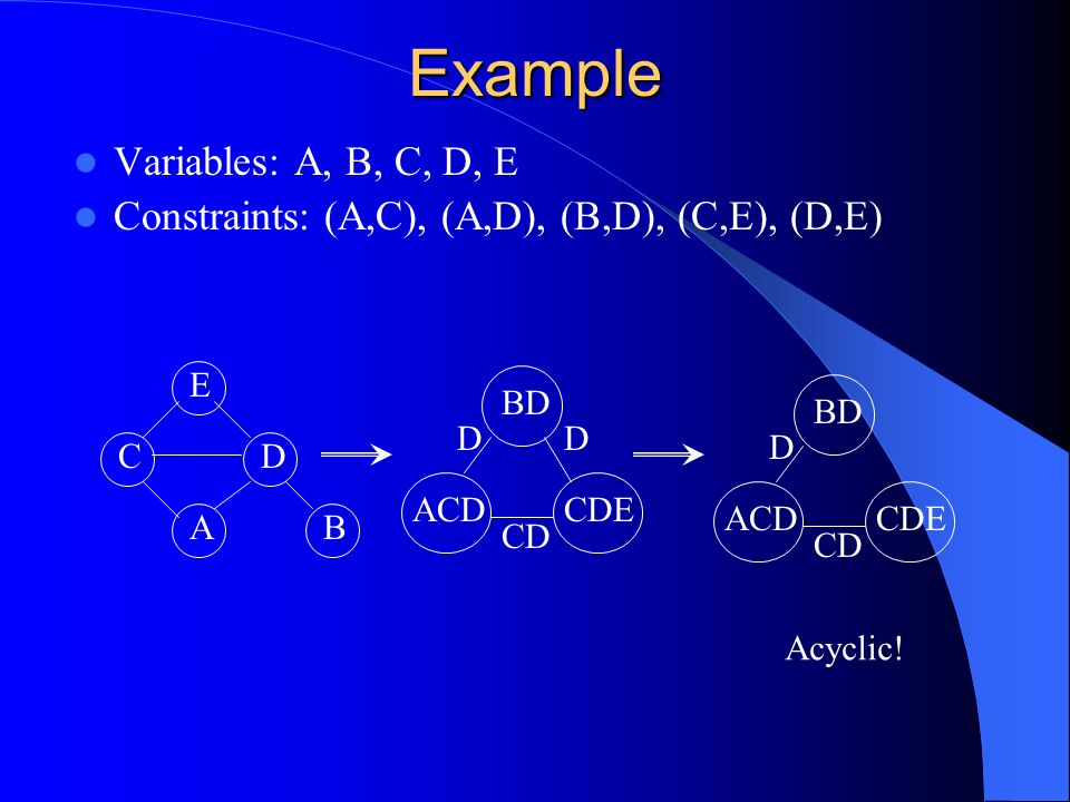 Solving the CSP Solve each node of the tree as a separate small CSP – This can be done in parallel – The solutions to each node constitute the domain of that node in the tree – O(d m ) Use arc consistency to reduce the domains of each node Solve the entire CSP without backtracking