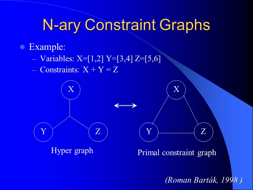 Making a Binary CSP Can convert n-ary constraint C into a unary constraint on new variable V c – D c = cartesian product of vars in C Can convert n-ary CSP into a binary CSP – Create var V c for each constraint C (as above) – Domain D c = cartesian product – tuples that violate C – Add binary equivalence constraints between new variables V c, V c' :C,C' share var X  V c,V c' must agree on X
