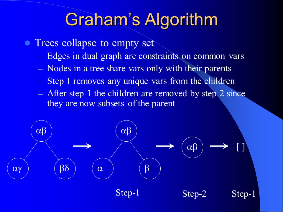 Graham's Algorithm Cycles don't collapse – Step 1 will fail since cycles are created among nodes with vars that are shared among multiple nodes – Step 2 must fail since if any node was a subset of another it would have to share all of its variables with at least one other node   