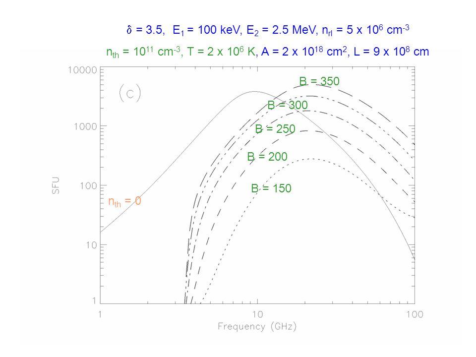  = 3.5, E 1 = 100 keV, E 2 = 2.5 MeV, n rl = 5 x 10 6 cm -3 B = 150 G, T = 2 x 10 6 K, A = 2 x 10 18 cm 2, L = 9 x 10 8 cm n th = 2 x 10 10 n th = 5 x 10 10 n th = 10 x 10 10 n th = 20 x 10 10 n th = 50 x 10 10 n th = 0