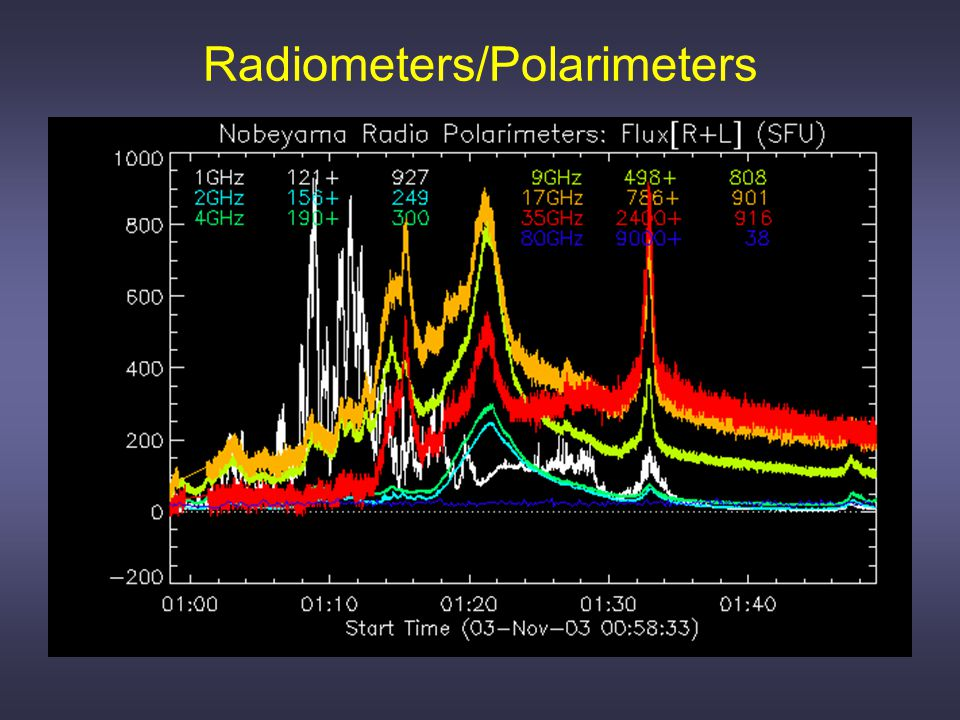 Types of Radio Observations 1.Total polarized flux density vs time at a fixed frequency radiometry, polarimetry: RSTN, NoRP 2.