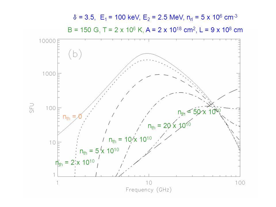  = 3.5, E 1 = 100 keV, E 2 = 2.5 MeV, n rl = 5 x 10 6 cm -3 B=150 G, n th = 10 11 cm -3, A = 2 x 10 18 cm 2, L = 9 x 10 8 cm T = 1 x 10 6 T = 2 x 10 6 T = 5 x 10 6 T = 10 x 10 6 T = 20 x 10 6 n th = 0