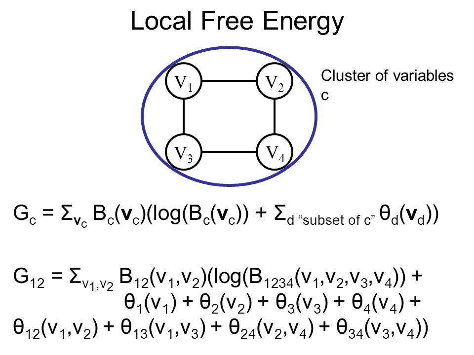 Sum of Local Free Energies V3V3 V4V4 V1V1 V2V2 G 12 + G 13 + G 24 + G 34 Overcounts G 1, G 2, G 3, G 4 once !!.