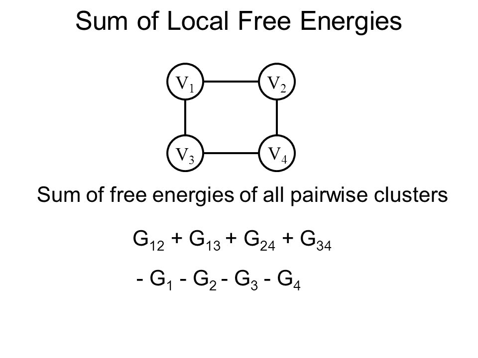 Sum of Local Free Energies V3V3 V4V4 V1V1 V2V2 G 12 + G 13 + G 24 + G 34 Sum of free energies of all pairwise clusters - G 1 - G 2 - G 3 - G 4 Bethe Approximation !!!