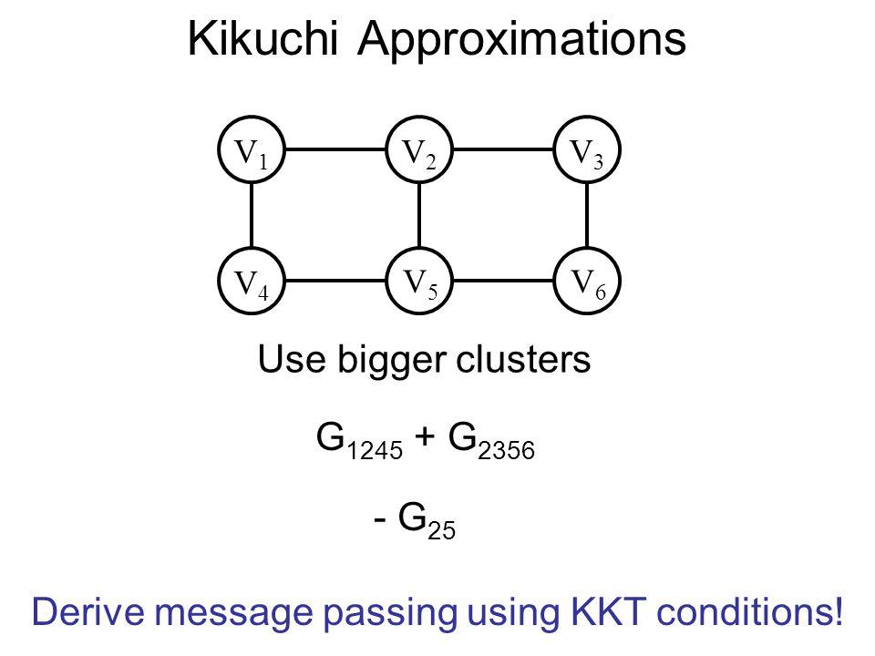 Generalized Belief Propagation V4V4 V5V5 V1V1 V2V2 G 1245 + G 2356 Use bigger clusters V6V6 V3V3 - G 25 Derive message passing using KKT conditions!