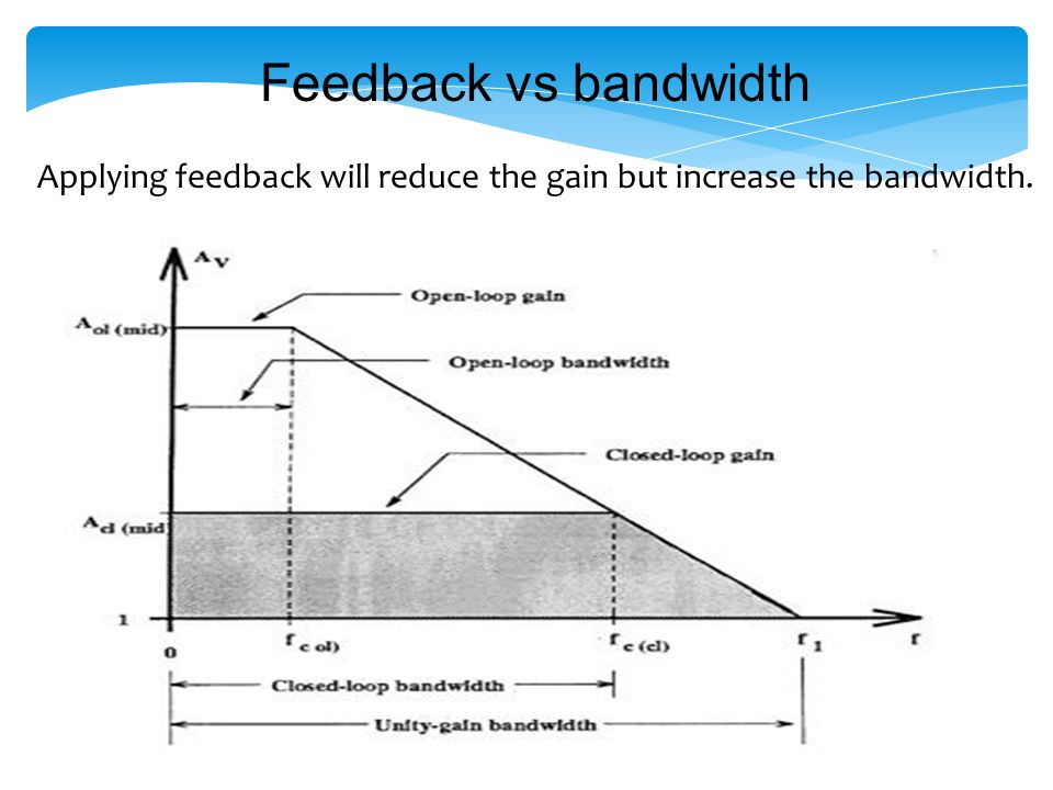 Gain Bandwidth (GBW) The GBW of a given amplifier is a constant.