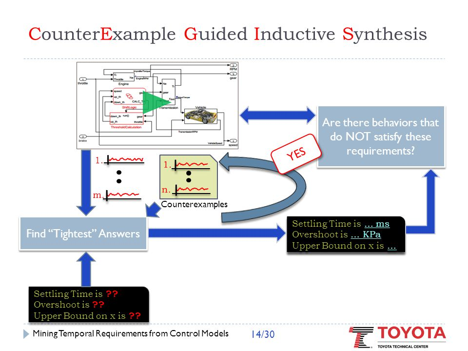 CounterExample Guided Inductive Synthesis Find Tightest Answers Settling Time is ?.