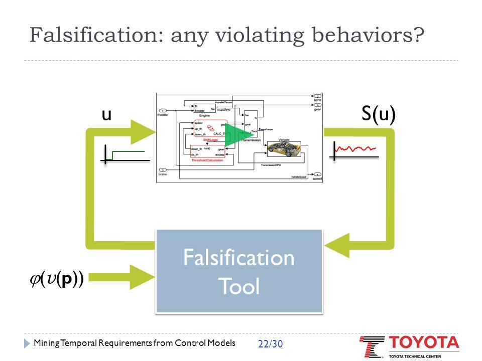 Falsification as Optimization  Solve  If < 0, found falsifying trace.