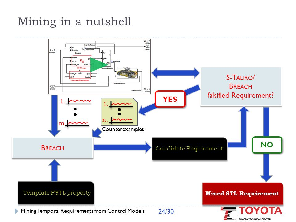 Experimental Results Mining Temporal Requirements from Control Models 25/30
