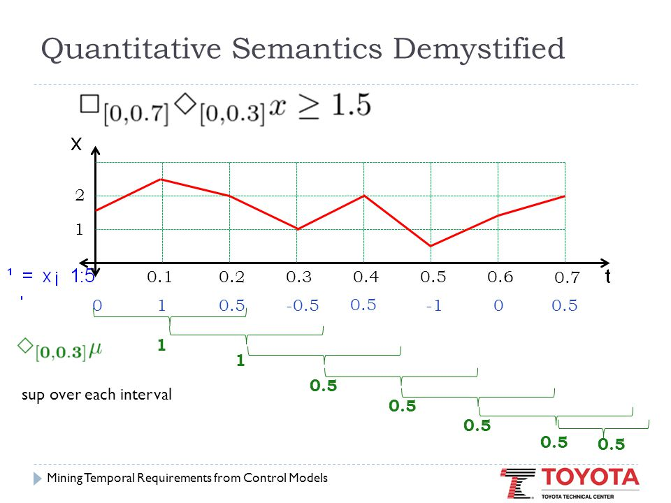 Quantitative Semantics Demystified 010.5-0.5 0.5 0.10.20.30.40.5 0.6 0.7 1 2 00.5 1 1 = 0.5 inf over result from previous step Mining Temporal Requirements from Control Models