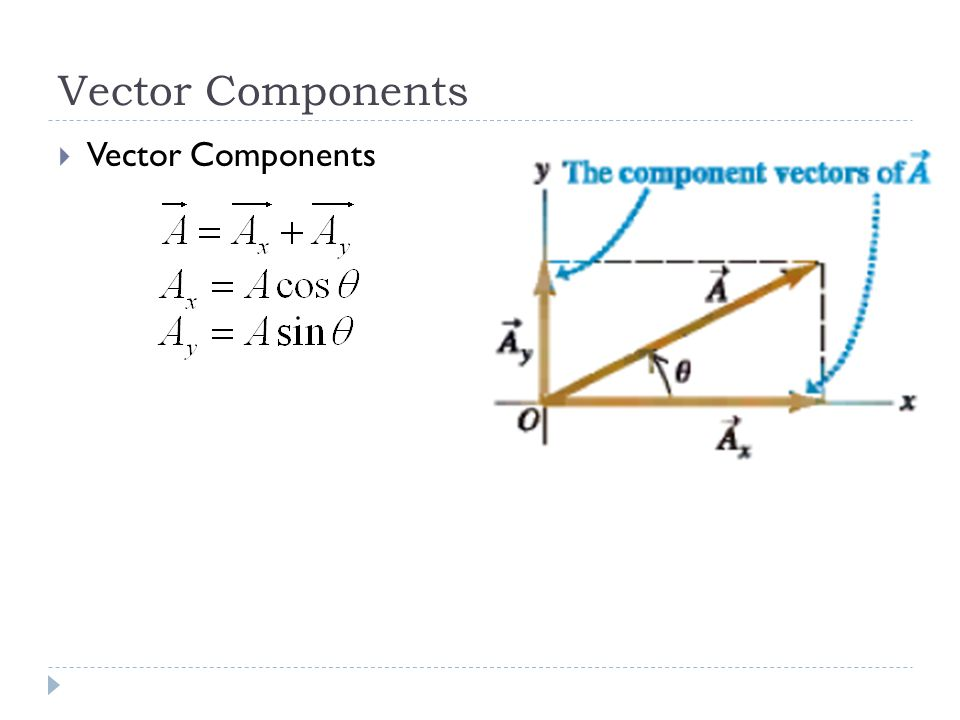 Vector Addition using Components