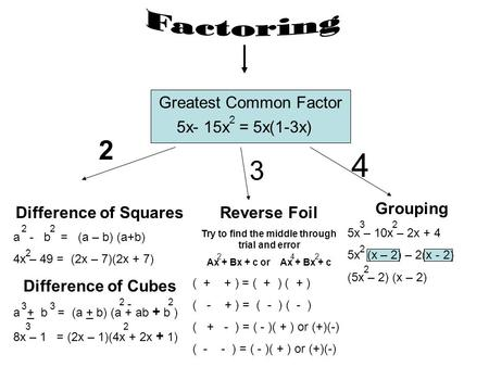 Greatest Common Factor 5x- 15x = 5x(1-3x) 2 Difference of Squares a - b = (a – b) (a+b) 4x – 49 = (2x – 7)(2x + 7) Difference of Cubes a + b = (a + b)