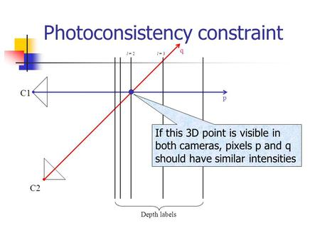 Photoconsistency constraint C2 q C1 p l = 2 l = 3 Depth labels If this 3D point is visible in both cameras, pixels p and q should have similar intensities.