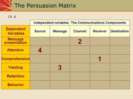 Independent variables: The Communications Components