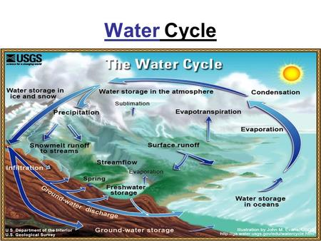 Water Cycle. Water Cycle Vocabulary Evaporation- Solar energy causes water on Earth's surface to change from a liquid to a gas. –Most occurs over the.