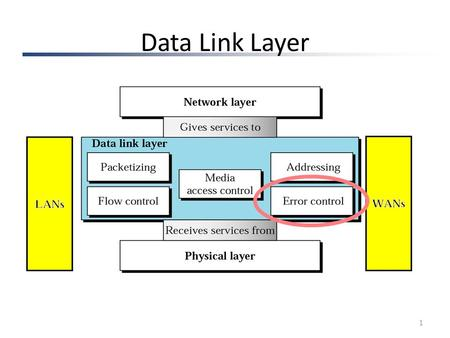 Data Link Layer 1. 2 Single-bit error 3 Multiple-bit error 4.