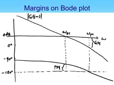 Margins on Bode plot. Margins on Nyquist plot Suppose: Draw Nyquist plot G(jω) & unit circle They intersect at point A Nyquist plot cross neg. real axis.