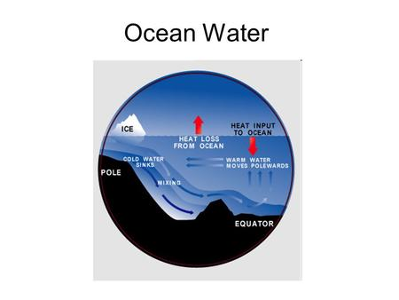 Ocean Water. The salt has seeped into the oceans by dissolving out of the rocks, and being carried down rivers into the ocean for millions of years. Salinity-