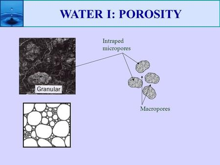WATER I: POROSITY Intraped micropores Macropores.