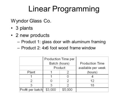 Linear Programming Wyndor Glass Co. 3 plants 2 new products –Product 1: glass door with aluminum framing –Product 2: 4x6 foot wood frame window.