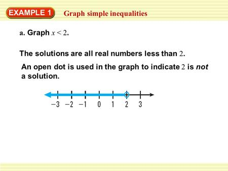 EXAMPLE 1 Graph simple inequalities a. Graph x < 2. The solutions are all real numbers less than 2. An open dot is used in the graph to indicate 2 is not.