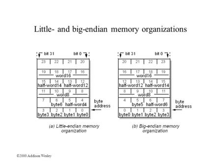 ©2000 Addison Wesley Little- and big-endian memory organizations.