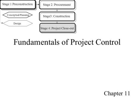 Fundamentals of Project Control Chapter 11 Design Stage 1 Preconstruction Stage 2: Procurement Conceptual Planning Stage3: Construction Stage 4: Project.