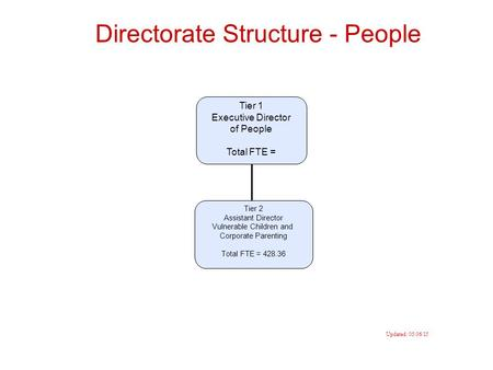 Directorate Structure - People Tier 1 Executive Director of People Total FTE = Tier 2 Assistant Director Vulnerable Children and Corporate Parenting Total.