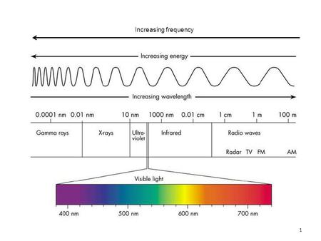 1 Increasing frequency. 2 3 4 5 6 7 CH 2 =CH-CH=CH 2 Absorption spectrum for 1,3-butadiene.