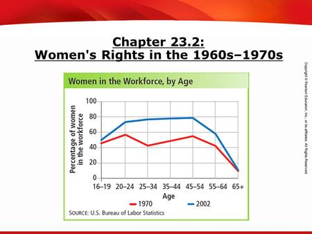 TEKS 8C: Calculate percent composition and empirical and molecular formulas. Chapter 23.2: Women's Rights in the 1960s–1970s.