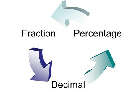 Fraction Decimal Percentage. 40% Multiply by a special form of 1 0.4 Divide 2 by 5 Find  2÷5 Write as a decimal using place value Write as a fraction.