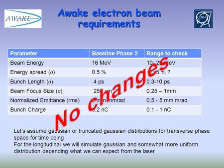Awake electron beam requirements ParameterBaseline Phase 2Range to check Beam Energy16 MeV10- 20 MeV Energy spread (  ) 0.5 %< 0.5 % ? Bunch Length (