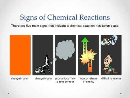 Signs of Chemical Reactions There are five main signs that indicate a chemical reaction has taken place: change in colorchange in odorproduction of new.