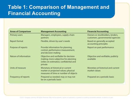 Table 1: Comparison of Management and Financial Accounting.