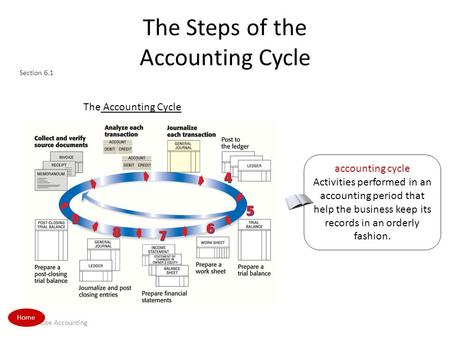 Glencoe Accounting The Steps of the Accounting Cycle The Accounting CycleSection 6.1 The Accounting Cycle accounting cycle Activities performed in an accounting.