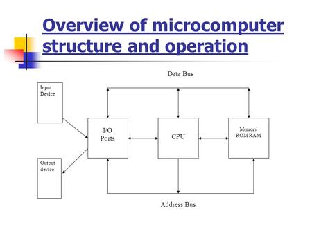Overview of microcomputer structure and operation CPU I/O Ports Memory ROM RAM Input Device Output device Address Bus Data Bus.