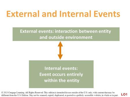 External and Internal Events External events: interaction between entity and outside environment LO1 Internal events: Event occurs entirely within the.