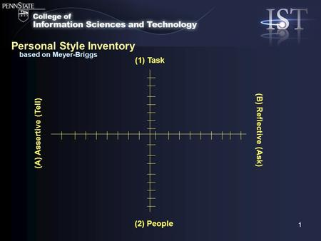 1 based on Meyer-Briggs (A) Assertive (Tell) (2) People (1) Task (B) Reflective (Ask) Personal Style Inventory.