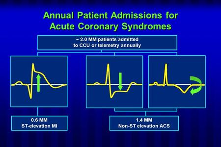 Annual Patient Admissions for Acute Coronary Syndromes 1.4 MM Non-ST elevation ACS 0.6 MM ST-elevation MI ~ 2.0 MM patients admitted to CCU or telemetry.