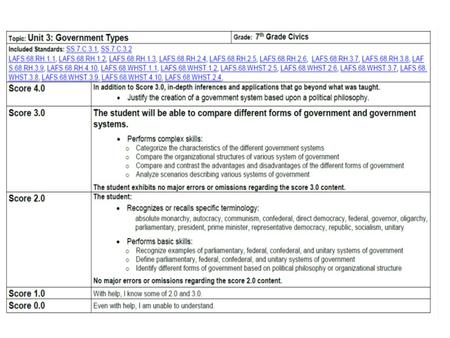 TYPES Of GOVERNMENT Who rules? How do citizens participate in their government?