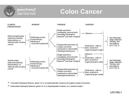 LCC COL-1 See Pathologic Stage, Adjuvant Therapy, and Surveillance (LCC COL-3) Φ Φ Φ π π π Colon Cancer.