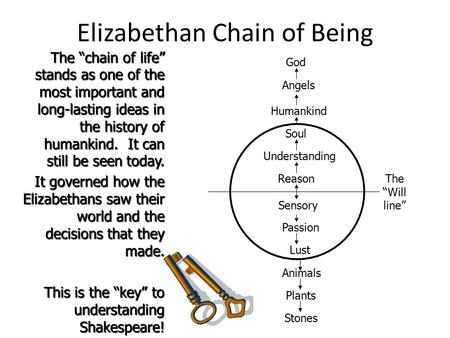 "Elizabethan Chain of Being The ""chain of life"" stands as one of the most important and long-lasting ideas in the history of humankind. It can still be."