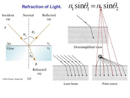 Refraction of Light.. A light beam going through a slab of glass: