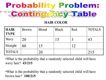 HAIR TYPE BrownBlondBlackRedTOTALS Wavy 2015343 Straight 801512 TOTALS 20215 HAIR COLOR What is the probability that a randomly selected child will have.